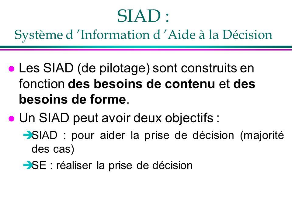 SIAD : Système d Information d Aide à la Décision l Les SIAD (de pilotage) sont construits en fonction des besoins de contenu et des besoins de forme.