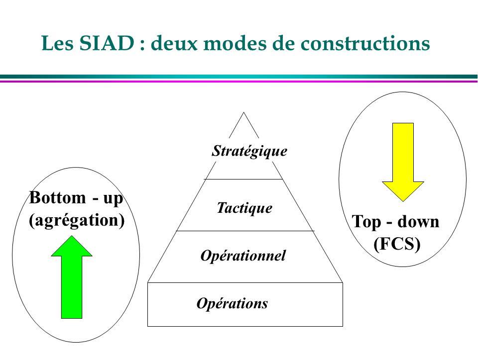 Les SIAD : deux modes de constructions Stratégique Tactique Opérations Bottom - up (agrégation) Top - down (FCS) Opérationnel