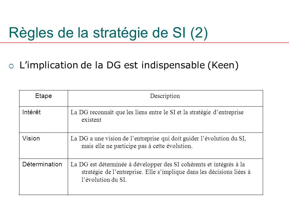 Règles de la stratégie de SI (2) Limplication de la DG est indispensable (Keen) Etape Description Intérêt La DG reconnaît que les liens entre le SI et