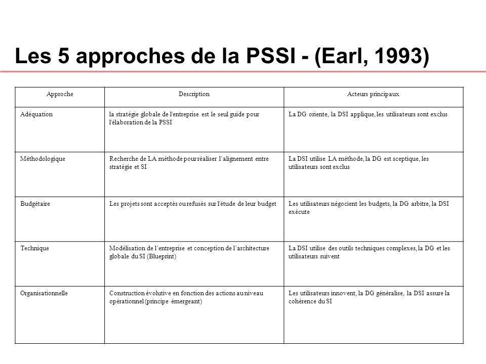 Les 5 approches de la PSSI - (Earl, 1993) ApprocheDescriptionActeurs principaux Adéquationla stratégie globale de l'entreprise est le seul guide pour