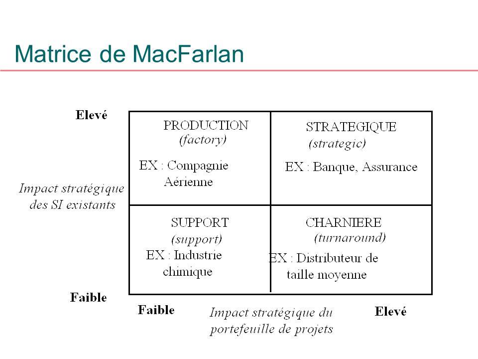 Matrice de MacFarlan