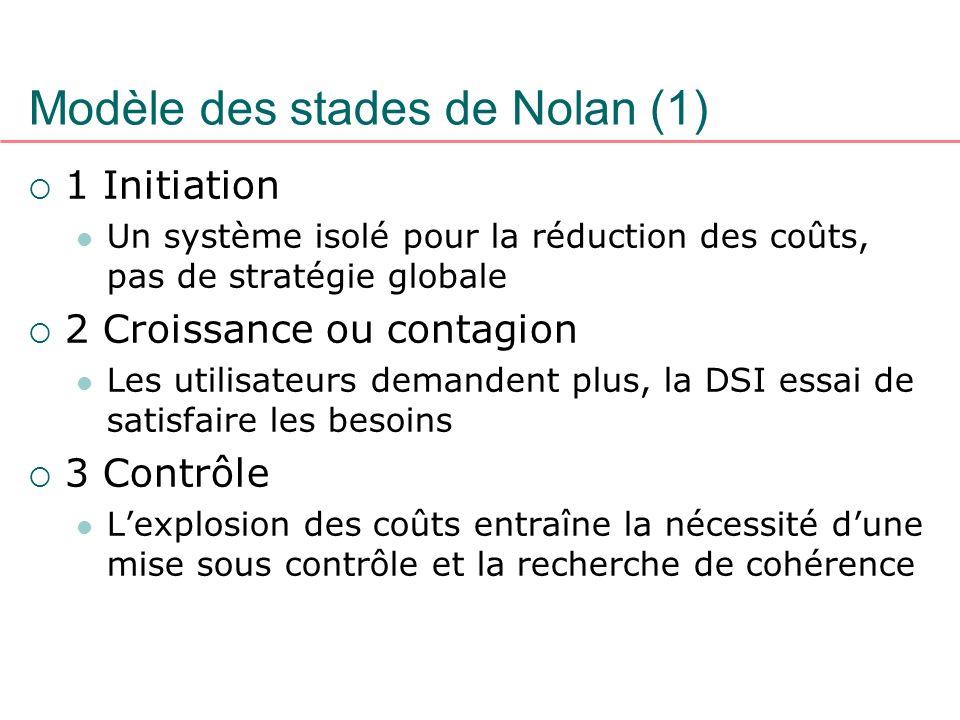 Modèle des stades de Nolan (1) 1 Initiation Un système isolé pour la réduction des coûts, pas de stratégie globale 2 Croissance ou contagion Les utili