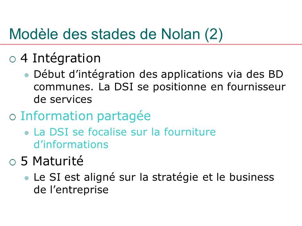 Modèle des stades de Nolan (2) 4 Intégration Début dintégration des applications via des BD communes. La DSI se positionne en fournisseur de services