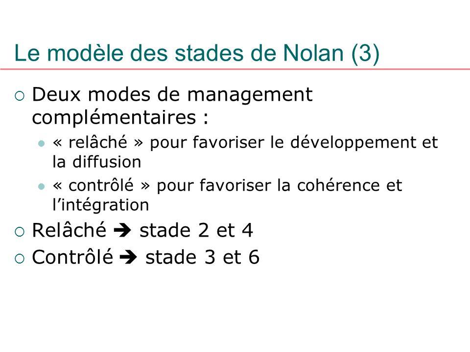 Le modèle des stades de Nolan (3) Deux modes de management complémentaires : « relâché » pour favoriser le développement et la diffusion « contrôlé »
