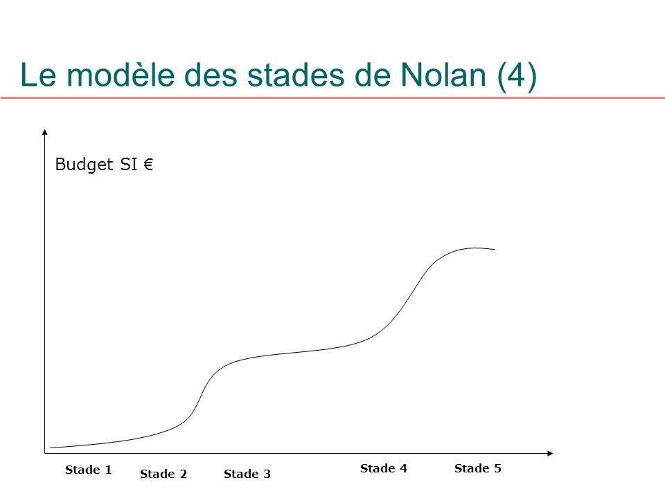 Le modèle des stades de Nolan (4) Stade 1 Stade 2Stade 3 Stade 4Stade 5 Budget SI