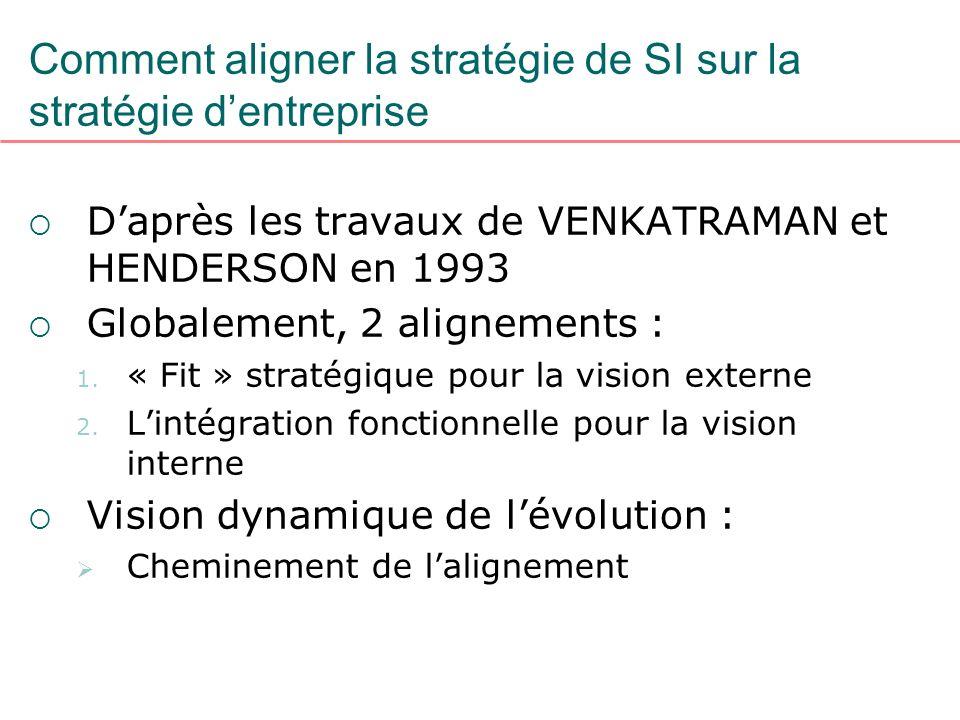 Comment aligner la stratégie de SI sur la stratégie dentreprise Daprès les travaux de VENKATRAMAN et HENDERSON en 1993 Globalement, 2 alignements : 1.