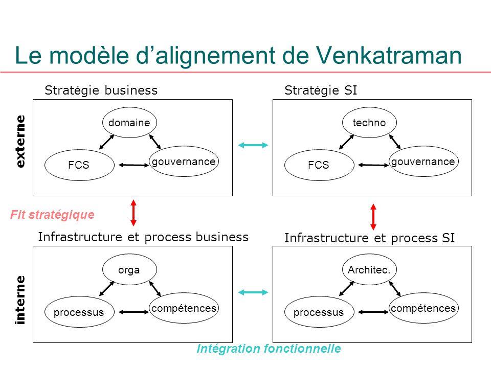 Le modèle dalignement de Venkatraman domaine gouvernance FCS Strat é gie business techno gouvernance FCS Strat é gie SI orga compétences processus Inf