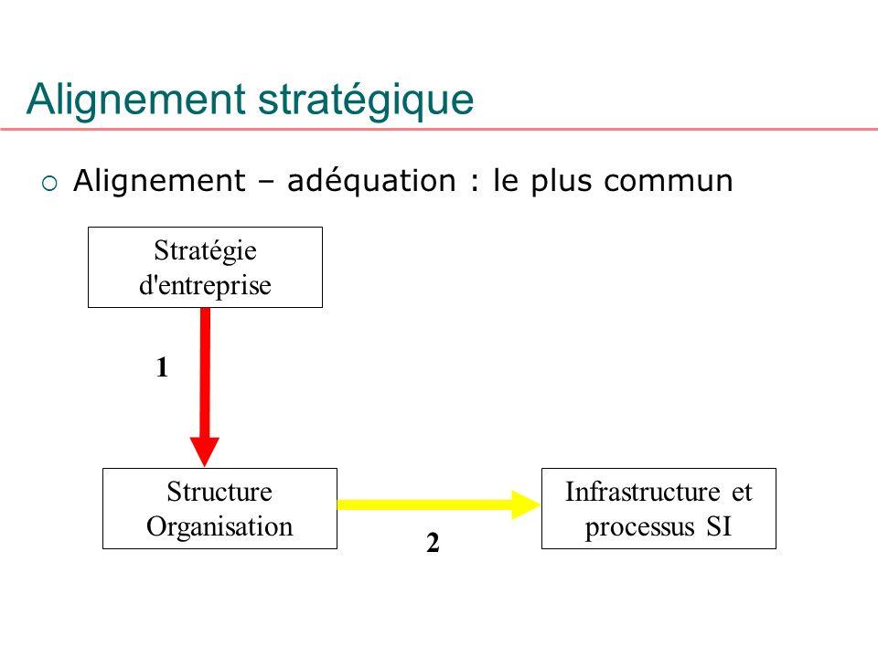 Alignement stratégique Alignement – adéquation : le plus commun Stratégie d'entreprise Structure Organisation Infrastructure et processus SI 1 2