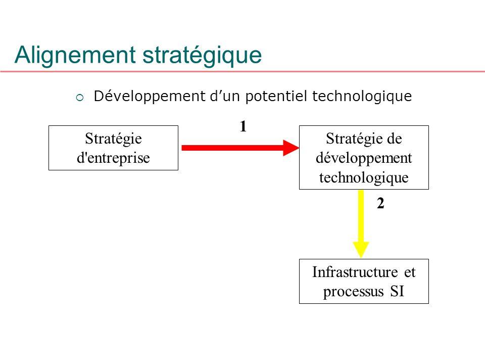 Alignement stratégique Développement dun potentiel technologique Stratégie d'entreprise Stratégie de développement technologique 2 1 Infrastructure et