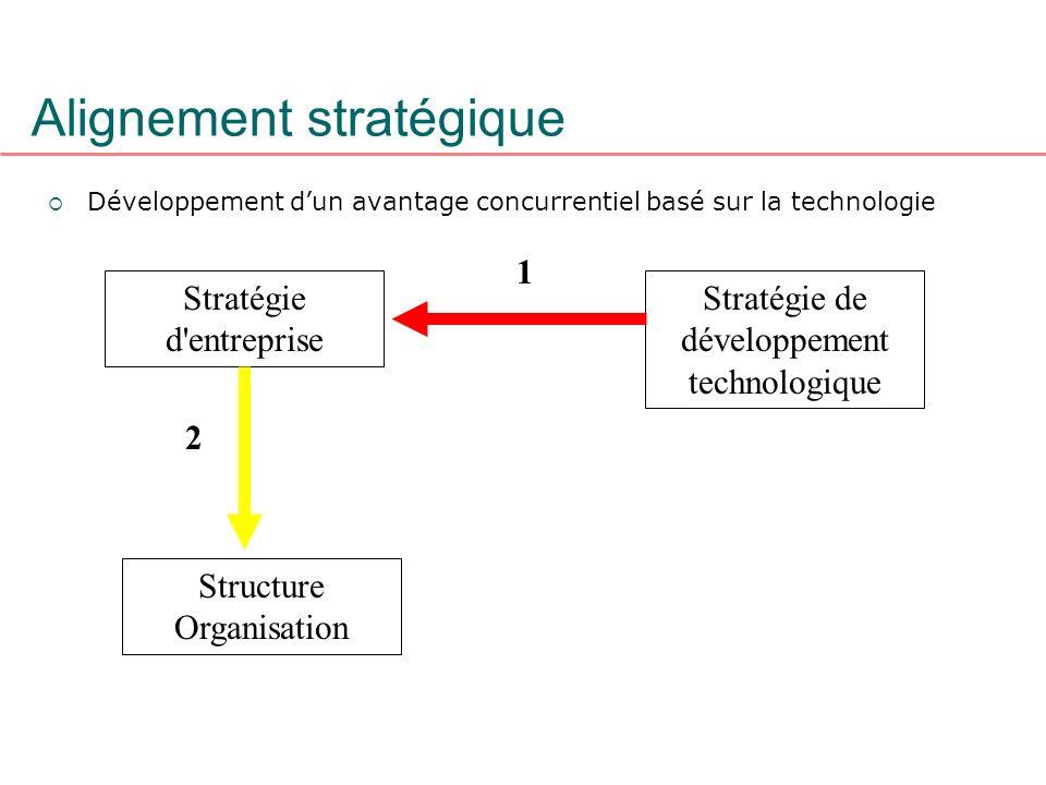 Alignement stratégique Développement dun avantage concurrentiel basé sur la technologie Stratégie d'entreprise Structure Organisation Stratégie de dév