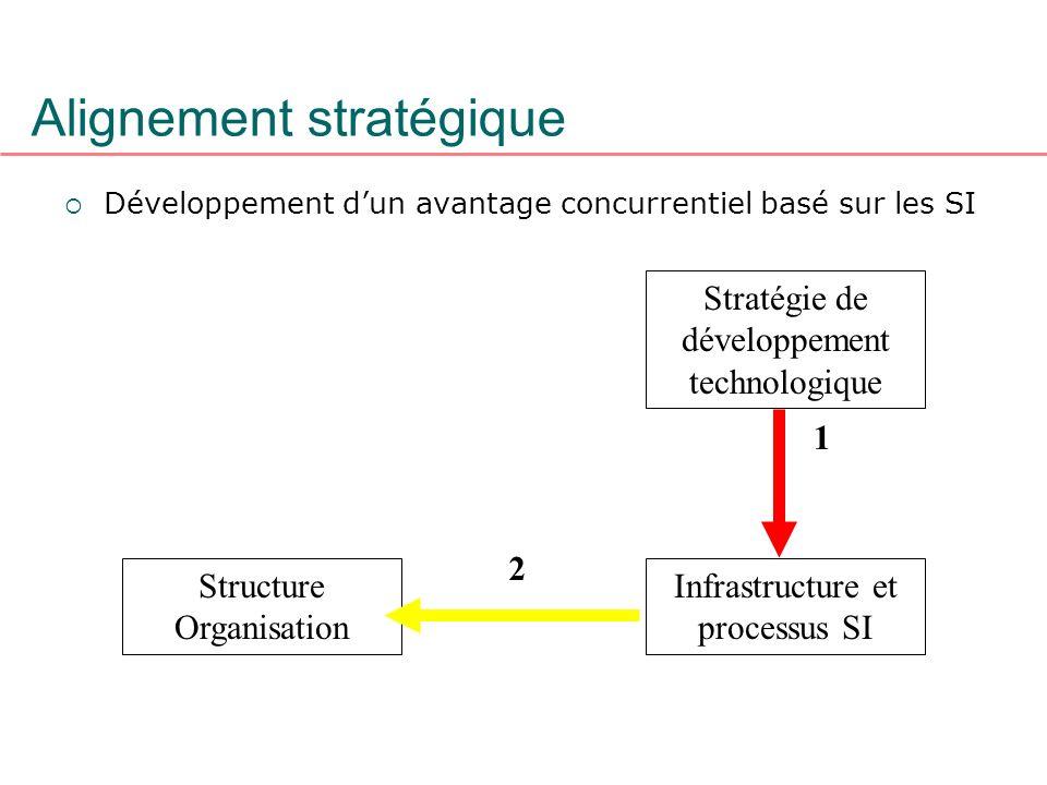Alignement stratégique Développement dun avantage concurrentiel basé sur les SI Structure Organisation Stratégie de développement technologique 1 2 In