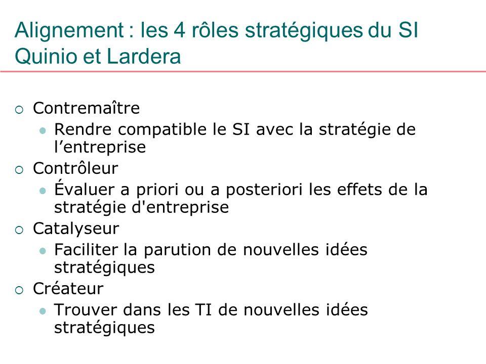 Alignement : les 4 rôles stratégiques du SI Quinio et Lardera Contremaître Rendre compatible le SI avec la stratégie de lentreprise Contrôleur Évaluer