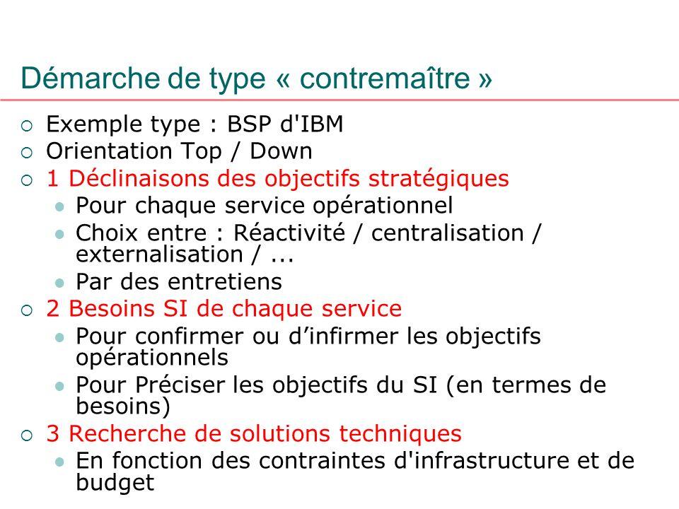 Démarche de type « contremaître » Exemple type : BSP d'IBM Orientation Top / Down 1 Déclinaisons des objectifs stratégiques Pour chaque service opérat