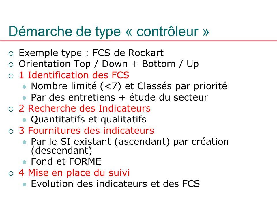 Démarche de type « contrôleur » Exemple type : FCS de Rockart Orientation Top / Down + Bottom / Up 1 Identification des FCS Nombre limité (<7) et Clas
