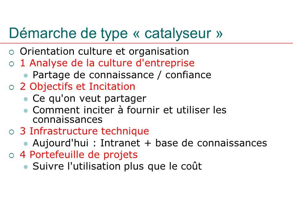 Démarche de type « catalyseur » Orientation culture et organisation 1 Analyse de la culture d'entreprise Partage de connaissance / confiance 2 Objecti
