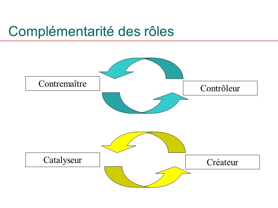 Complémentarité des rôles Contremaître Catalyseur Créateur Contrôleur