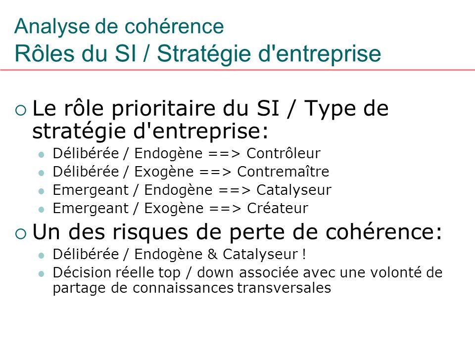 Analyse de cohérence Rôles du SI / Stratégie d'entreprise Le rôle prioritaire du SI / Type de stratégie d'entreprise: Délibérée / Endogène ==> Contrôl