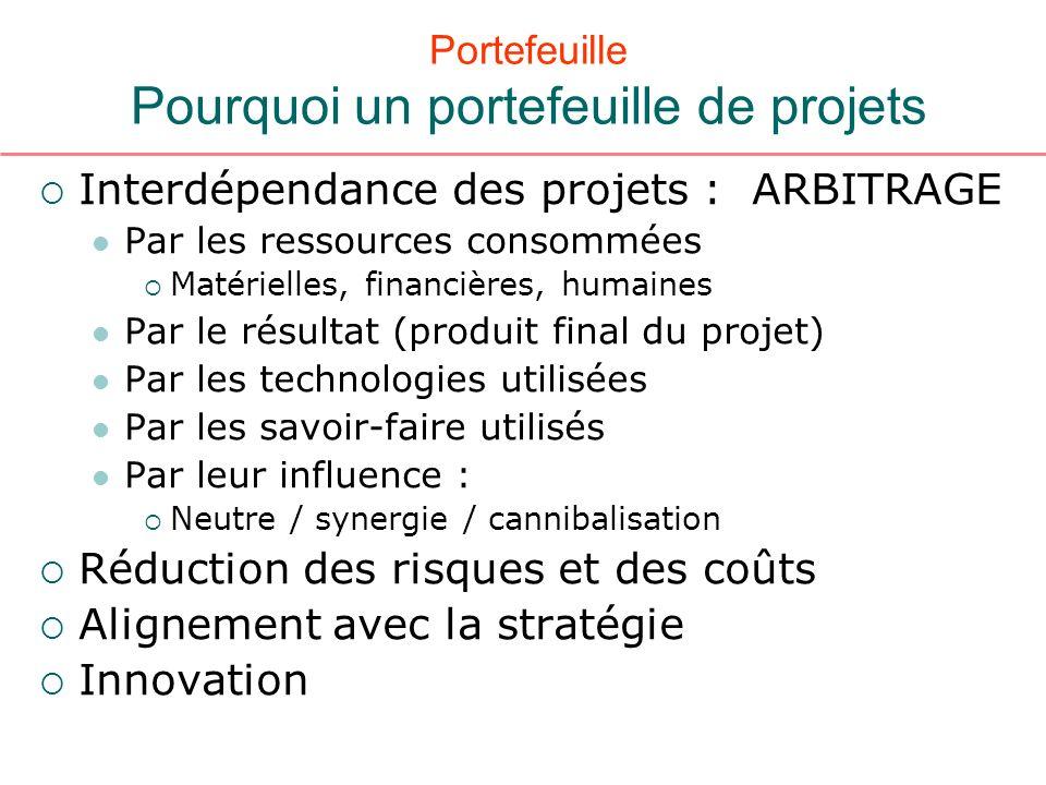 Portefeuille Pourquoi un portefeuille de projets Interdépendance des projets : ARBITRAGE Par les ressources consommées Matérielles, financières, humai