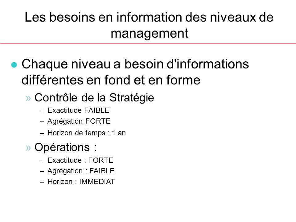 Les besoins en information des niveaux de management l Chaque niveau a besoin d'informations différentes en fond et en forme »Contrôle de la Stratégie