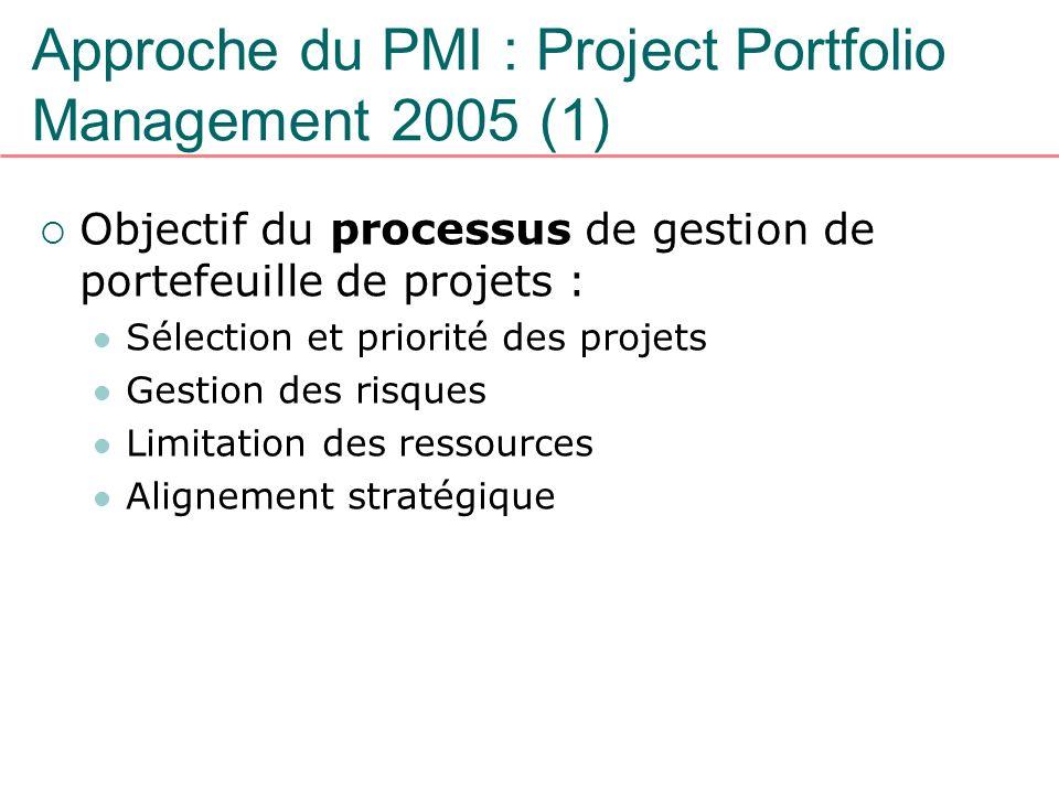Approche du PMI : Project Portfolio Management 2005 (1) Objectif du processus de gestion de portefeuille de projets : Sélection et priorité des projet