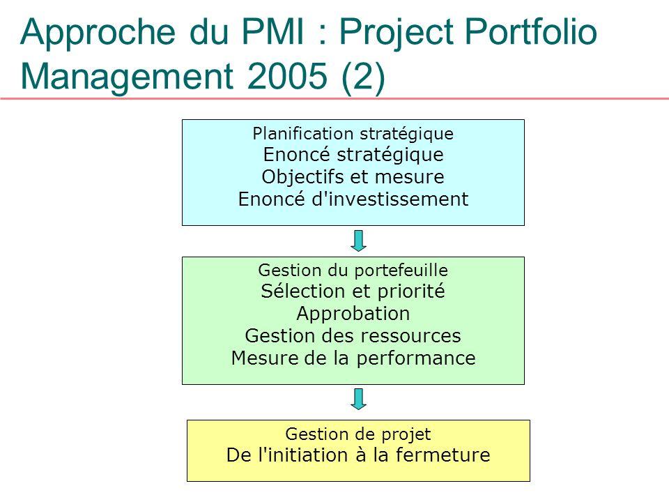 Approche du PMI : Project Portfolio Management 2005 (2) Planification stratégique Enoncé stratégique Objectifs et mesure Enoncé d'investissement Gesti