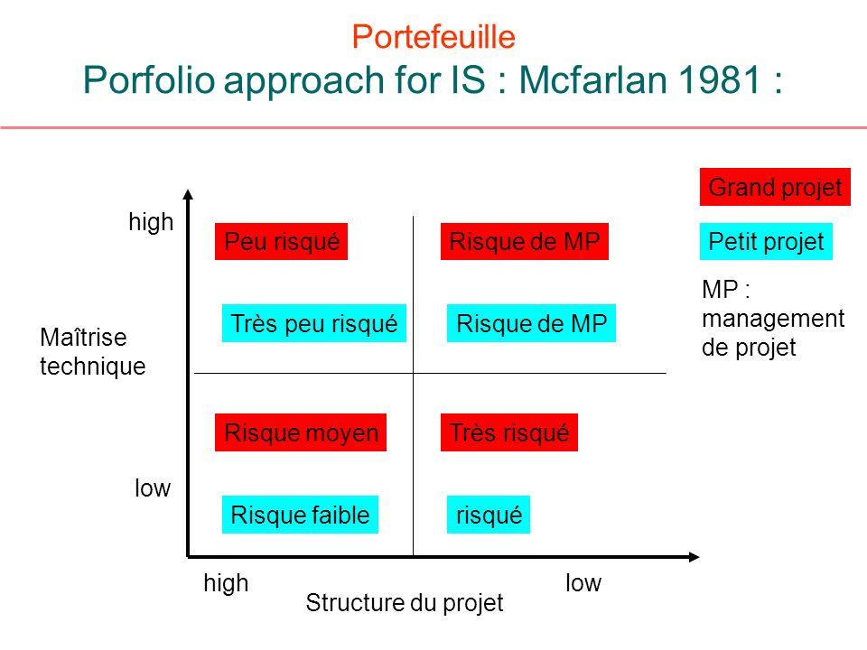 Portefeuille Porfolio approach for IS : Mcfarlan 1981 : Maîtrise technique Structure du projet low high Grand projet Petit projetPeu risquéRisque de M
