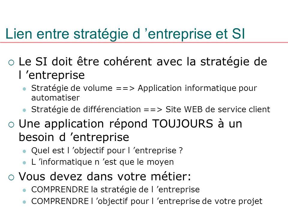 Lien entre stratégie d entreprise et SI Le SI doit être cohérent avec la stratégie de l entreprise Stratégie de volume ==> Application informatique po