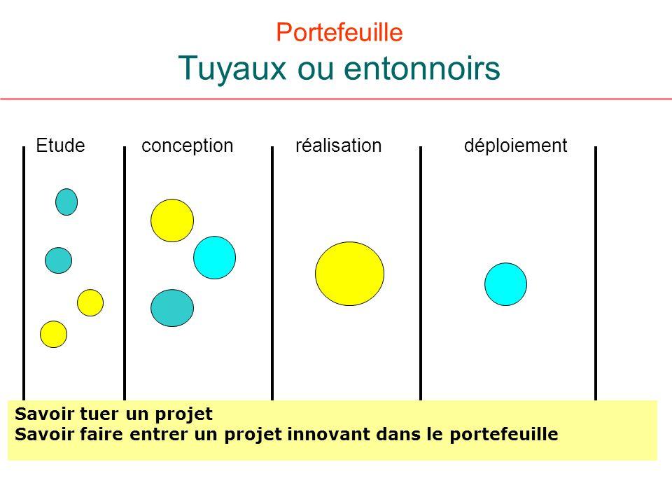 Portefeuille Tuyaux ou entonnoirs Etudeconceptionréalisationdéploiement Savoir tuer un projet Savoir faire entrer un projet innovant dans le portefeui