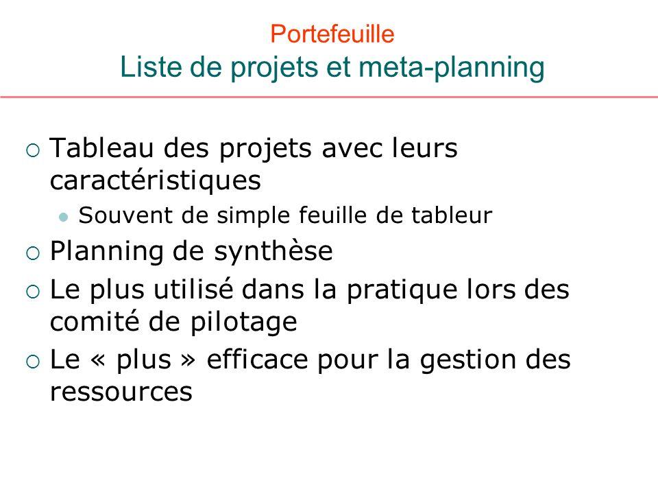 Portefeuille Liste de projets et meta-planning Tableau des projets avec leurs caractéristiques Souvent de simple feuille de tableur Planning de synthè
