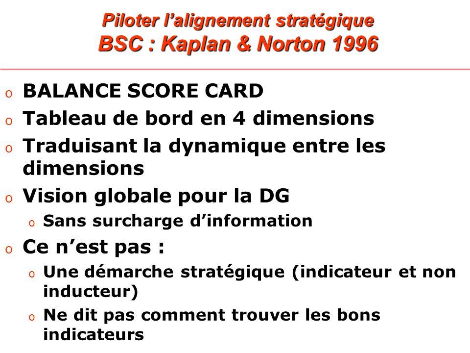 Piloter lalignement stratégique BSC : Kaplan & Norton 1996 o BALANCE SCORE CARD o Tableau de bord en 4 dimensions o Traduisant la dynamique entre les