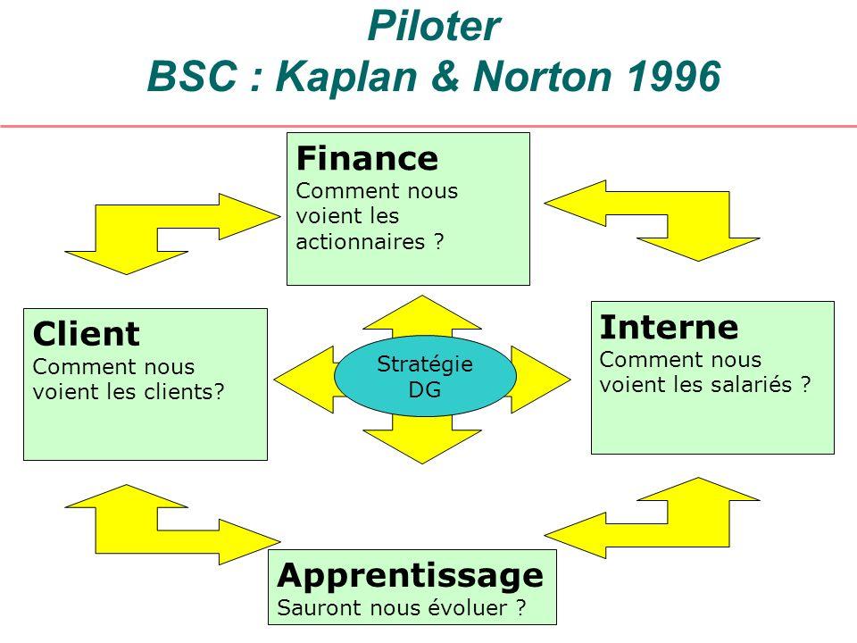 Piloter BSC : Kaplan & Norton 1996 Finance Comment nous voient les actionnaires ? Interne Comment nous voient les salariés ? Client Comment nous voien