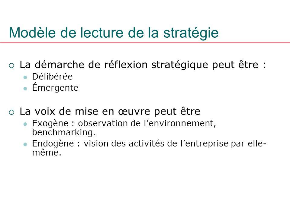 Modèle de lecture de la stratégie La démarche de réflexion stratégique peut être : Délibérée Émergente La voix de mise en œuvre peut être Exogène : ob