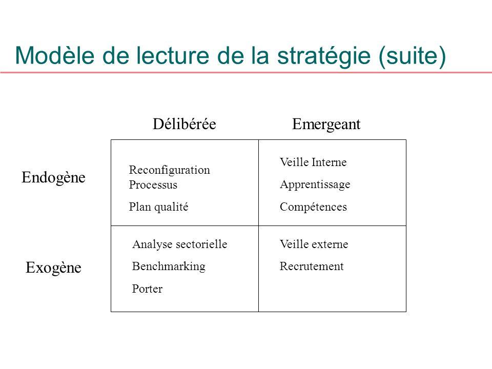 Modèle de lecture de la stratégie (suite) DélibéréeEmergeant Endogène Exogène Reconfiguration Processus Plan qualité Analyse sectorielle Benchmarking