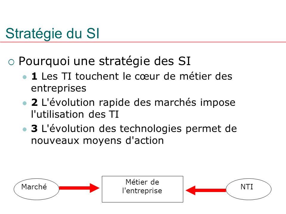 Stratégie du SI Pourquoi une stratégie des SI 1 Les TI touchent le cœur de métier des entreprises 2 L'évolution rapide des marchés impose l'utilisatio