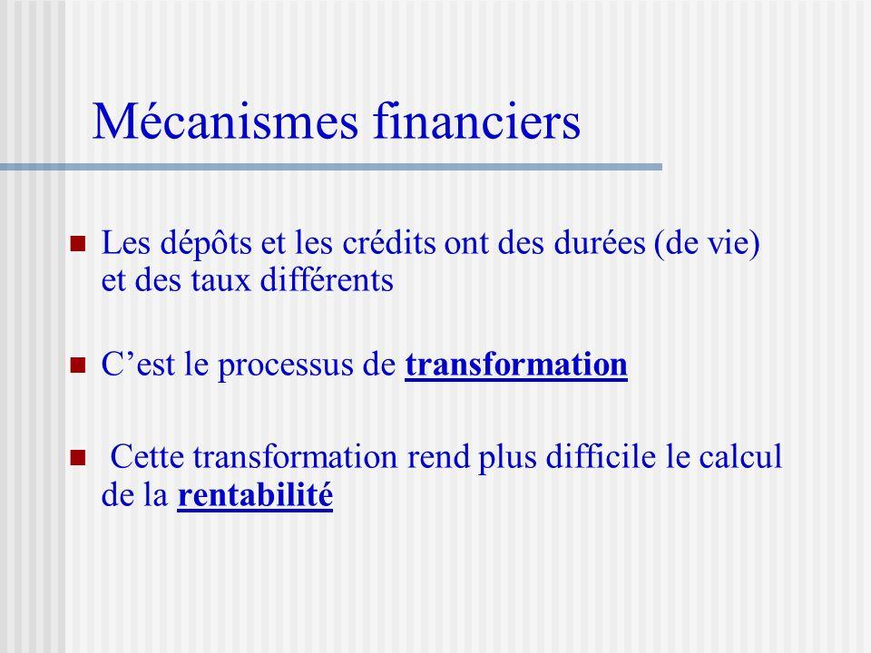 Les dépôts et les crédits ont des durées (de vie) et des taux différents Cest le processus de transformation Cette transformation rend plus difficile