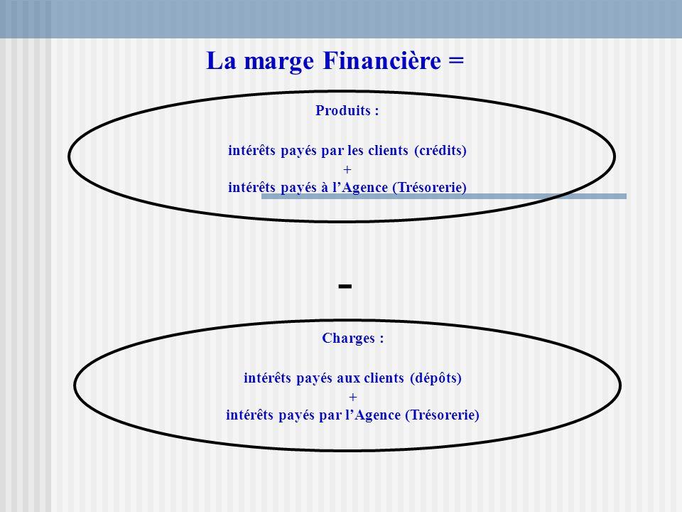 Produits : intérêts payés par les clients (crédits) + intérêts payés à lAgence (Trésorerie) - La marge Financière = Charges : intérêts payés aux clien