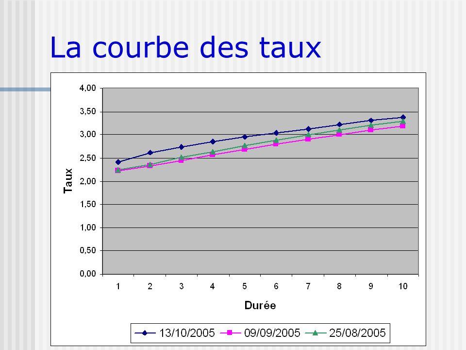La courbe des taux