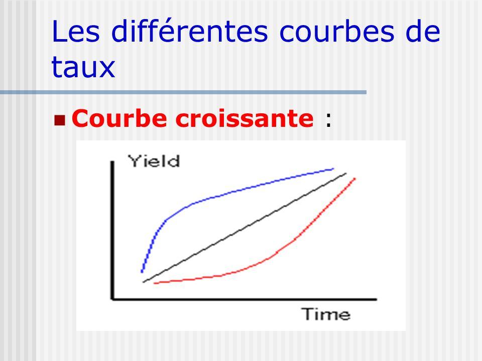 Les différentes courbes de taux Courbe croissante :