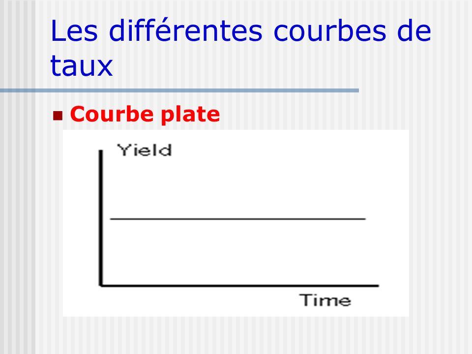 Les différentes courbes de taux Courbe plate
