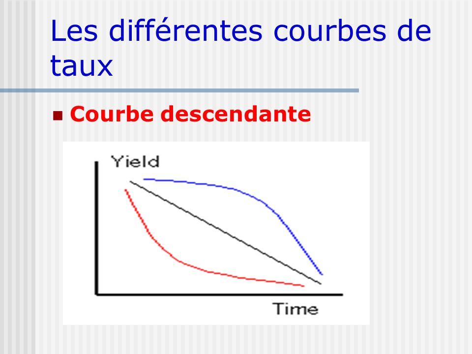 Les différentes courbes de taux Courbe descendante