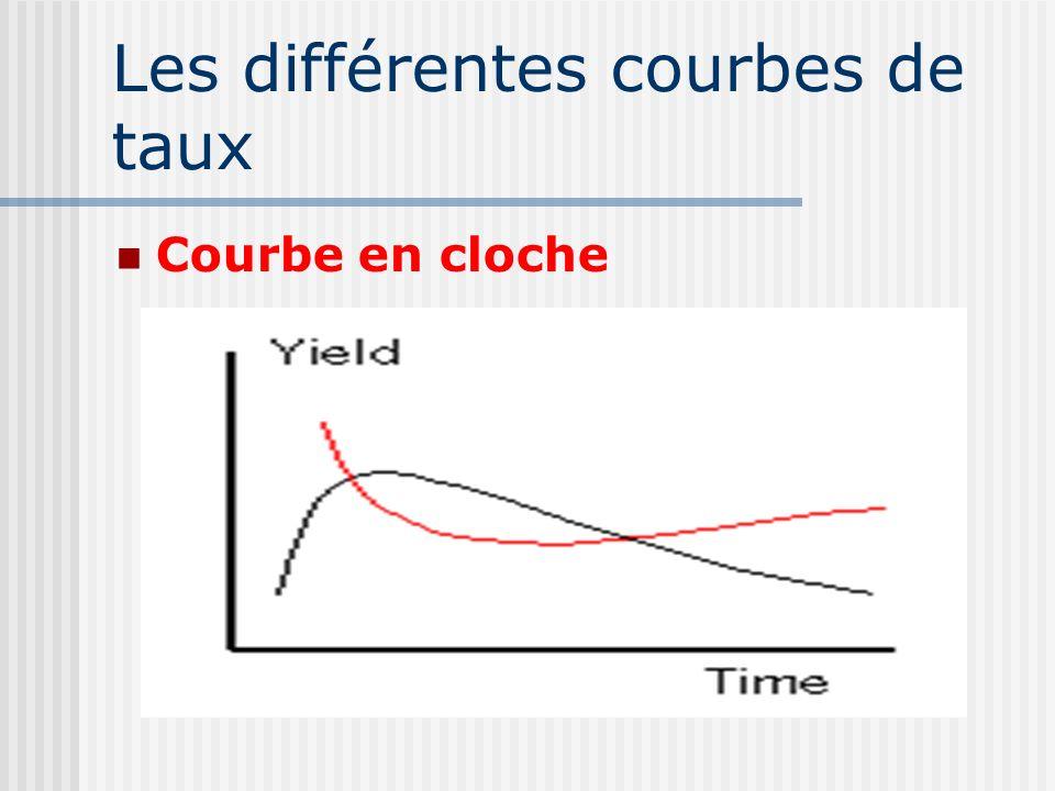 Les différentes courbes de taux Courbe en cloche