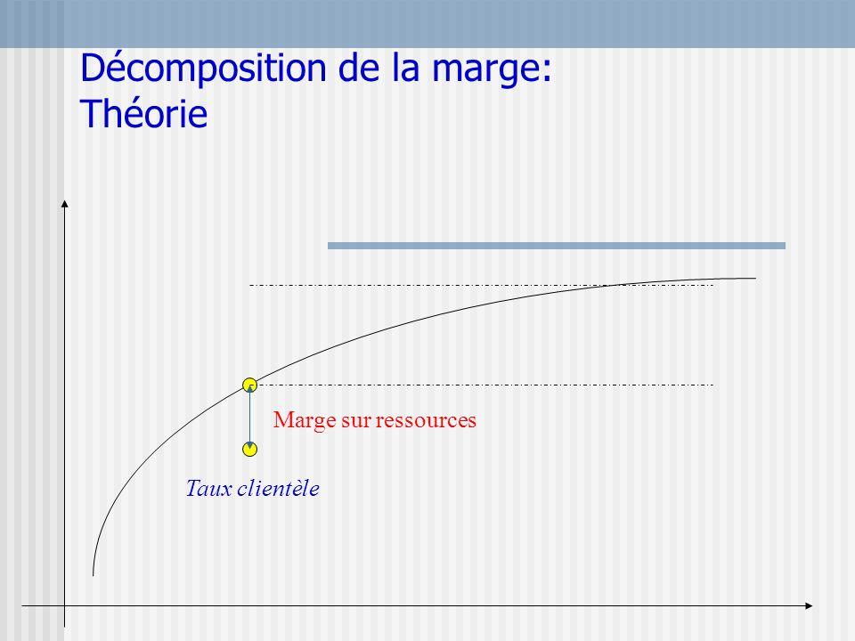 Décomposition de la marge: Théorie Marge sur ressources Taux clientèle
