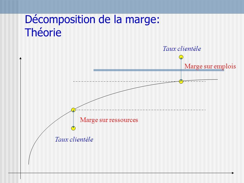 Décomposition de la marge: Théorie Marge sur ressources Marge sur emplois Taux clientèle