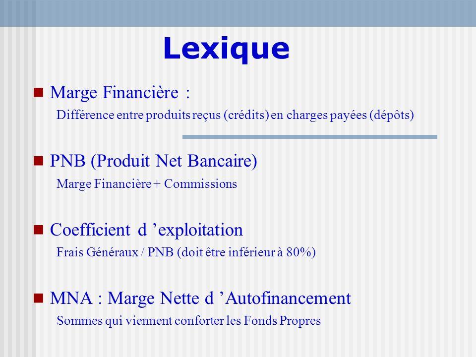 Lexique Marge Financière : Différence entre produits reçus (crédits) en charges payées (dépôts) PNB (Produit Net Bancaire) Marge Financière + Commissi