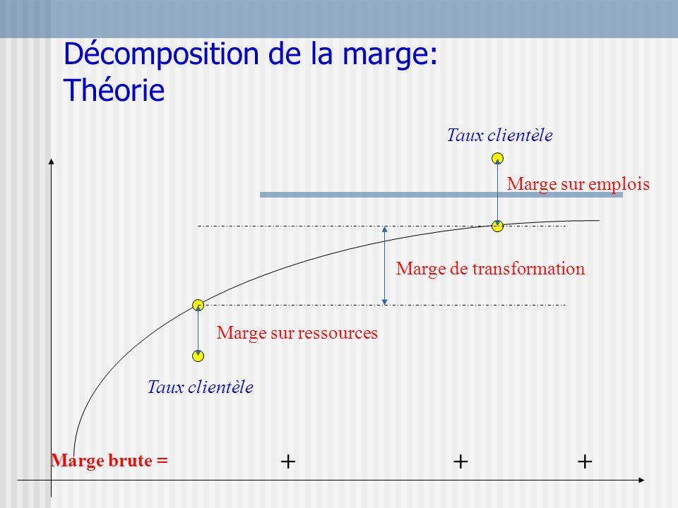 Décomposition de la marge: Théorie Marge de transformation Marge sur ressources Marge sur emplois Marge brute = +++ Taux clientèle