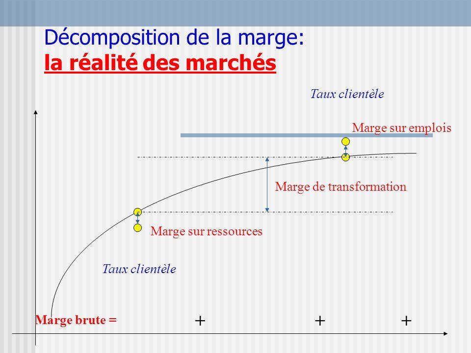 Décomposition de la marge: la réalité des marchés Marge de transformation Marge sur ressources Marge sur emplois Marge brute = +++ Taux clientèle