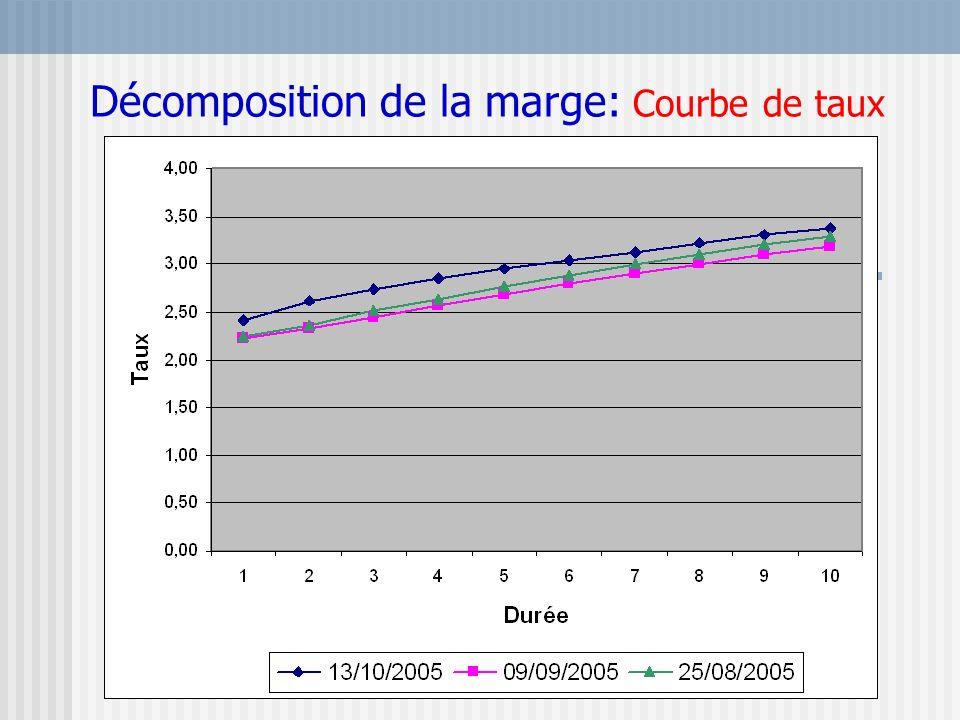 Décomposition de la marge: Courbe de taux