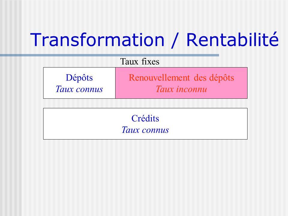 Transformation / Rentabilité Dépôts Taux connus Crédits Taux connus Renouvellement des dépôts Taux inconnu Taux fixes