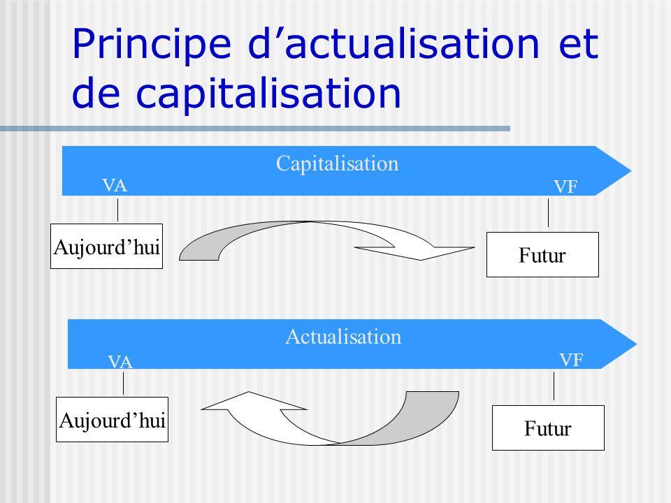Principe dactualisation et de capitalisation Capitalisation Aujourdhui Futur VA VF Actualisation Aujourdhui Futur VA VF
