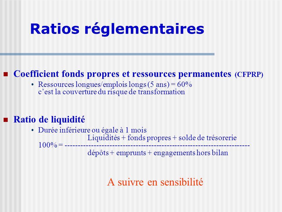 Coefficient fonds propres et ressources permanentes (CFPRP) Ressources longues/emplois longs (5 ans) = 60% cest la couverture du risque de transformat